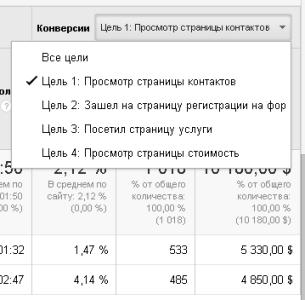 """Группа """"Конверсии"""" в отчете """"Использование сайта"""""""