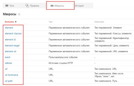 Предустановленные макросы в Google Tag Manager