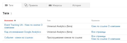 Списко тегов Google Tag Manager