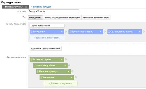 Структура отчета Google Analytics