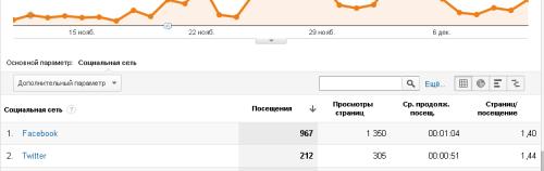 Отчет - Переходы из социальных сетей