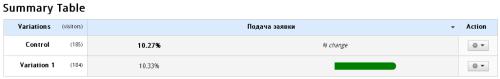 Общие итоги теста Visual Website Optimizer