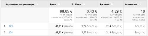 Пример отчета в евро