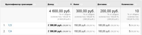 Пример отчета в рублях