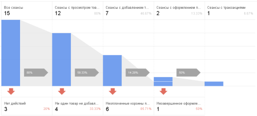 Пример процесса покупки в расширенной торговле