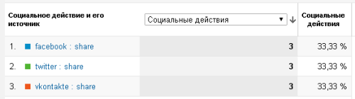 Результаты настройки в отчетах Google Analytics