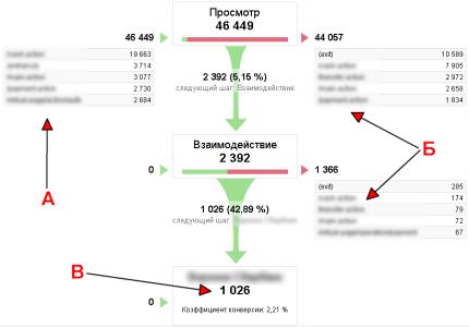 Аналитика формы в Google Analytics