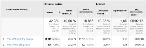 Примеры использования сайта