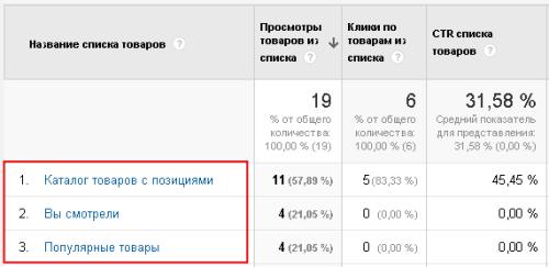 Названия списков товаров Enhanced Ecommerce Google Analytics
