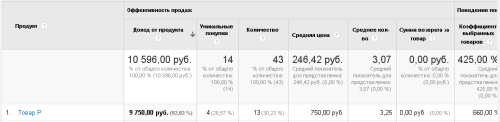 Товар в расширенной торговле Google Analytics