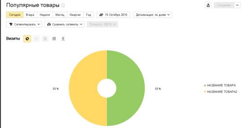 Отчет Яндекс Метрики по просмотрам карточек товаров
