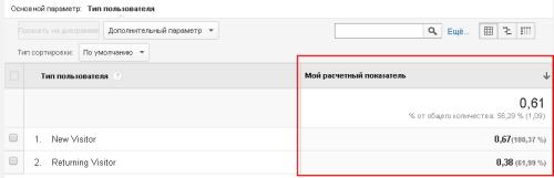 Созданный расчетный показатель Google Analytics в отчетах