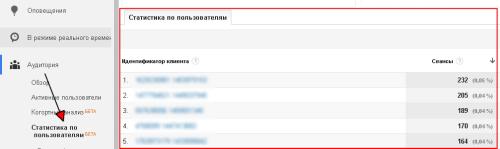 Отчет Статистика по пользователям в Google Analytics