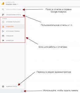 Обзор панели Google Analytics