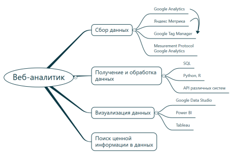 Навыки и знания веб аналитика