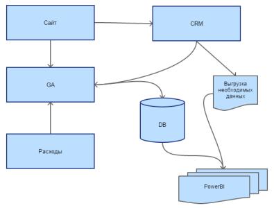Обобщенная схема обмена данными