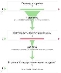 Воронка в Universal Analytics
